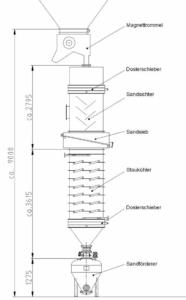 Schematische Darstellung einer Sandkühlanlage mit Sanddurchlaufkühler